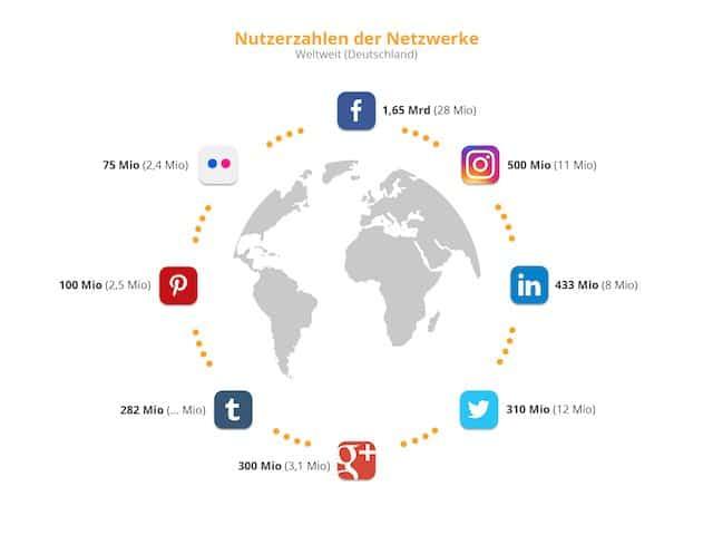 Social Media Nutzerzahlen