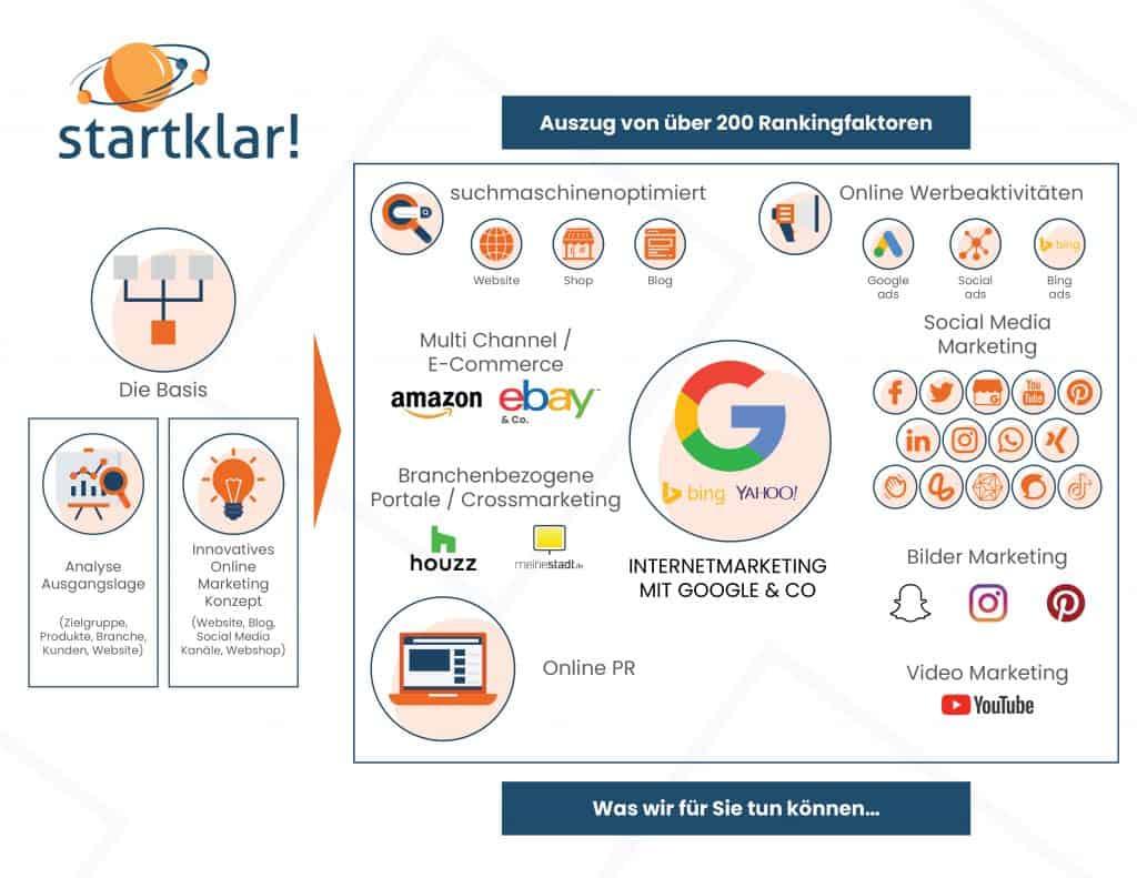 Digital Marketing Agentur - kreative Wirbelwinde als Branchenexperten im Onlinemarketing